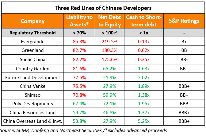 Only 6.3% of Rated Chinese Developers Comply With 3 Red Lines Limits – S&P