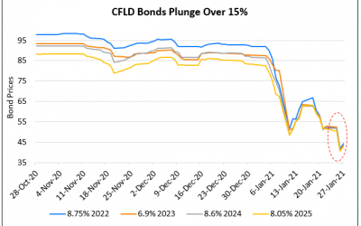 CFLD Bonds Plunge With Report of CICC Involvement On Restructuring Options