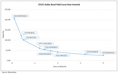 Wheelock, BOC Aviation Launch $ Bonds; CFLD Downgraded; CAR Inc Upgraded; SIA Raises $500mn via Debut $ Bond; Spain Raises €10bn via 10Y Bond