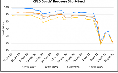 CFLD's Dollar Bonds Plummet Again; 2022s-2025s Now Trade In the 50's