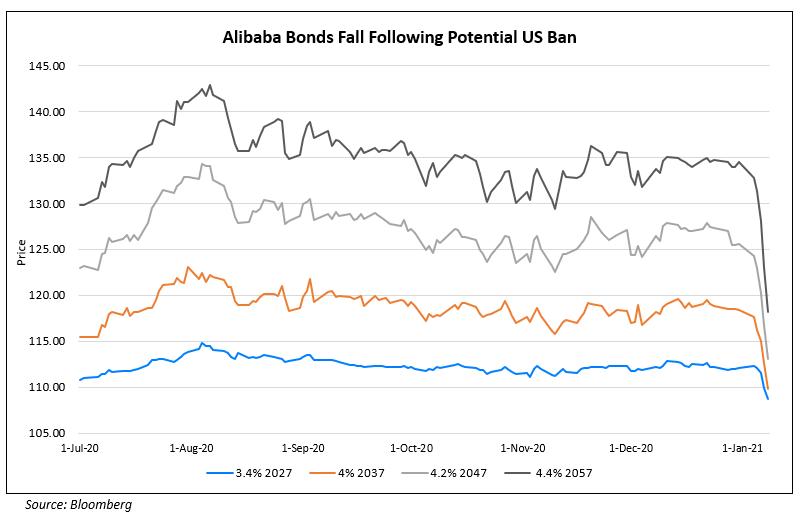 Alibaba Bonds Fall Following Potential US Ban