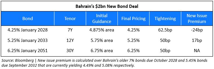 Bahrains New Bond