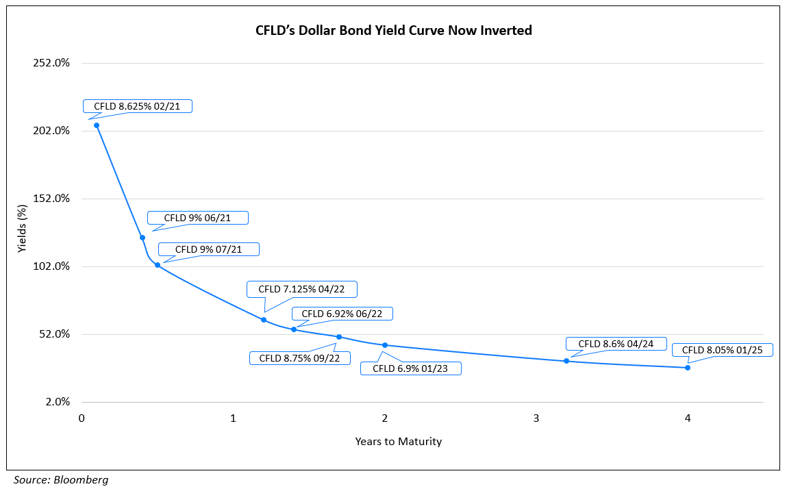 CFLD Dollar Bond Yield Curve Now Inverted