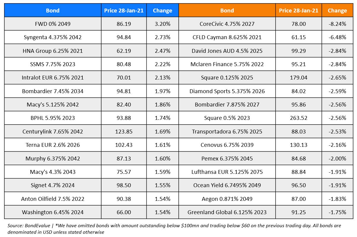 https://cdn2.hubspot.net/hub/2749033/hubfs/BondEvalue%20Gainer%20Losers%2028%20Jan-png.png?upscale=true&width=1388&upscale=true&name=BondEvalue%20Gainer%20Losers%2028%20Jan-png.png