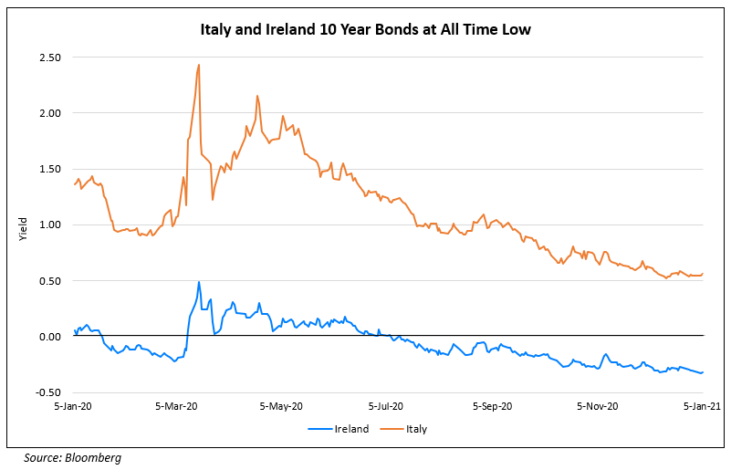 Italy and Ireland 10 Year Bonds at All Time Low