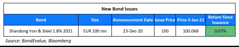 New Bond Issues 4 Jan