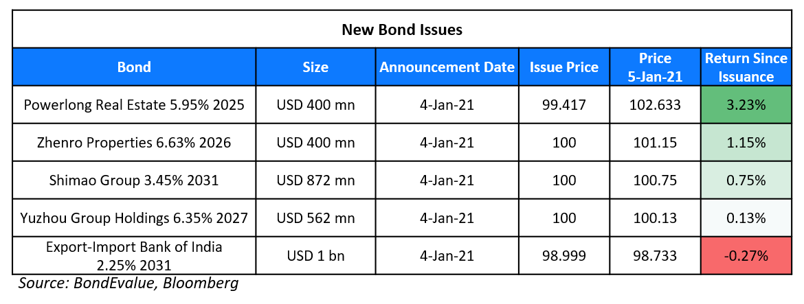 New Bond Issues 5 Jan-1