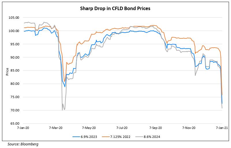 Sharp Drop in CFLD Bond Prices