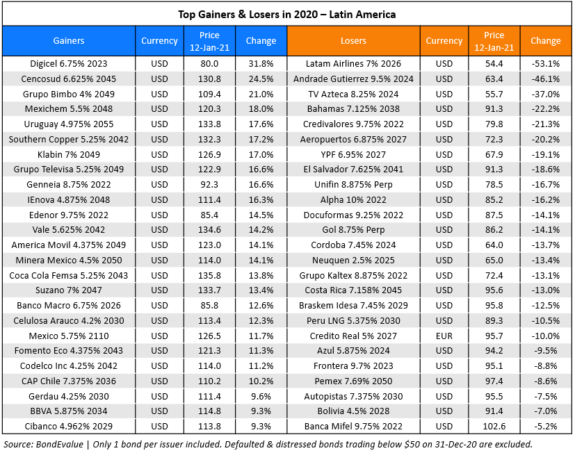 Top gainers losers 2020 LatAm