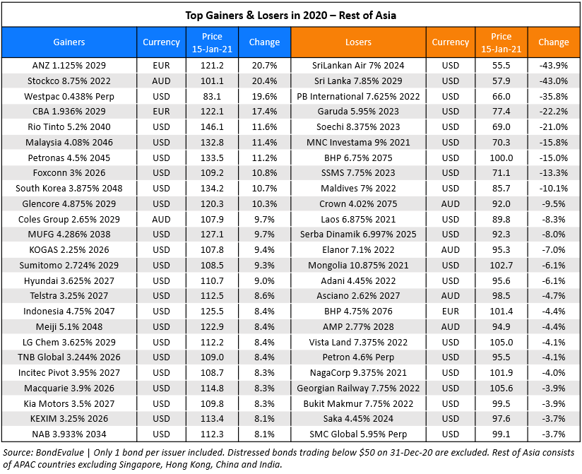 Top gainers losers 2020 Rest of Asia