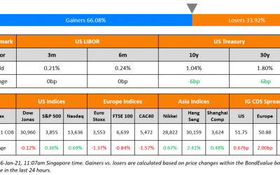 Adani Ports, GMR, Seazen, Zhenro Among 10 New Deals; Macro; Rating Changes; Talking Heads; Top Gainers & Losers