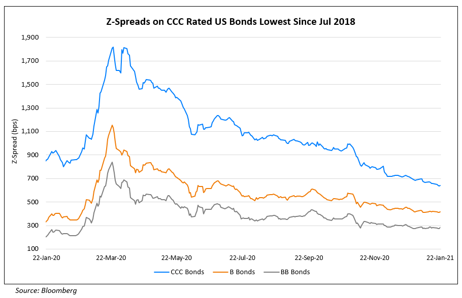 Z-Spread on CCC Rated US Bonds Lowest Since Jul 2018