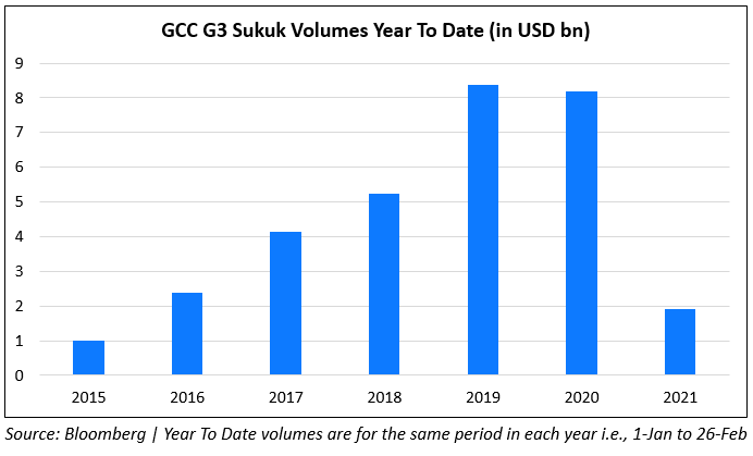 Sukuk Issuance YTD Slows to Multi-Year Lows