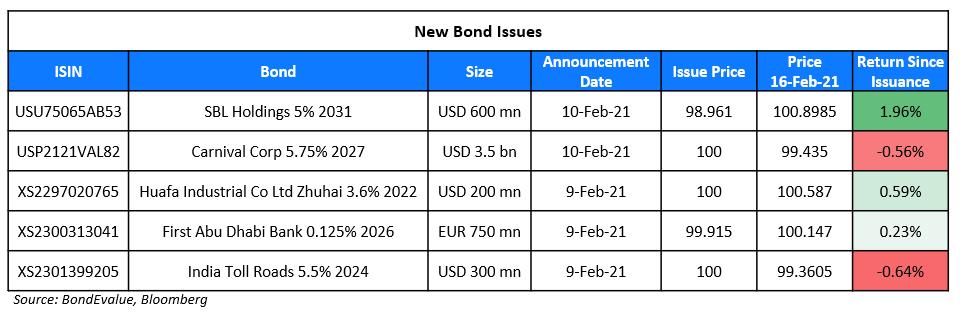 New Bond Issues 16 Feb