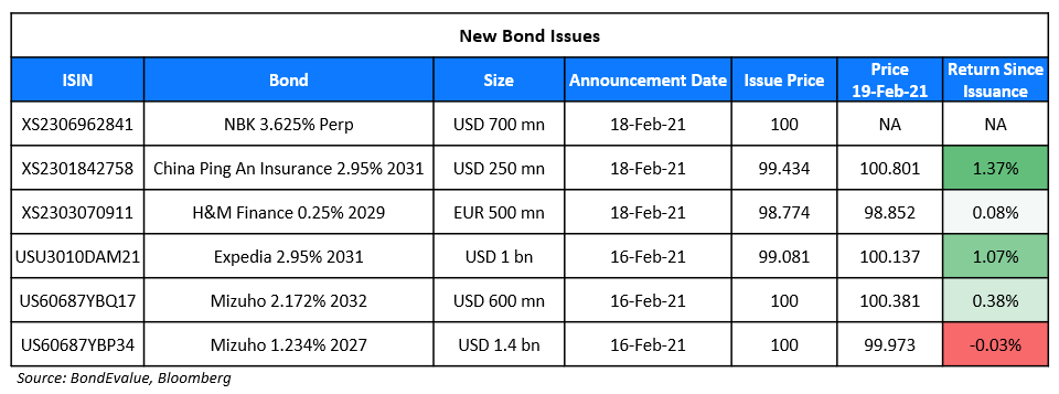 New Bond Issues 19 Feb