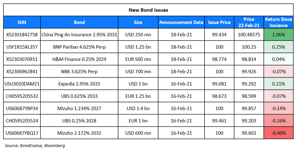 New Bond Issues 22 Feb (1)