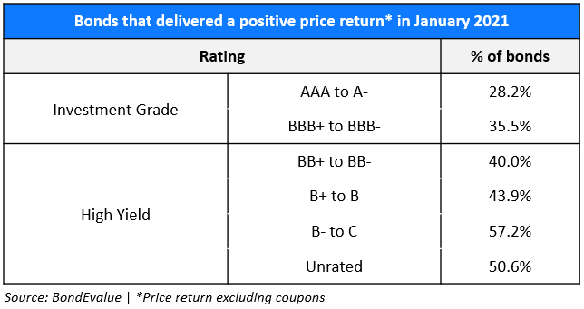 Price Return by Rating in Jan-21 Table