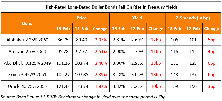 Rise in Long UST Yields Leads to Fall in Prices of High-Rated Long-Dated Bonds