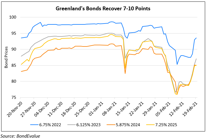 Greenland's Dollar Bonds Recover 7-10 Points from Lows