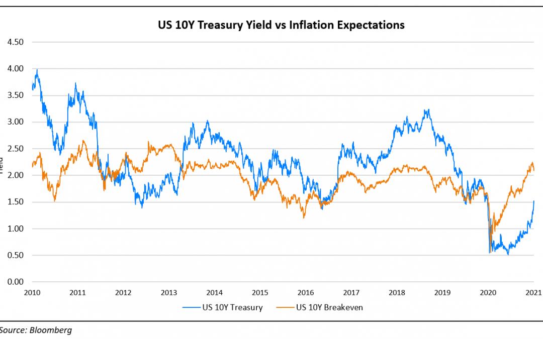 US Treasury Yields Continue Its Journey Upwards