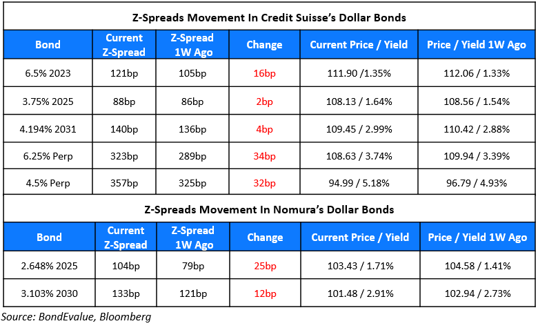 Credit Suisse & Nomura Issue Loss Warnings Related to Archegos Collapse