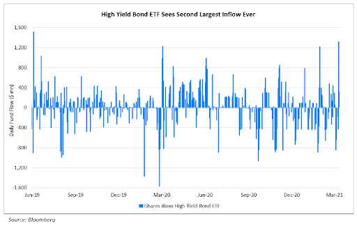 High Yield Bond ETFs See Second Largest Inflow Ever