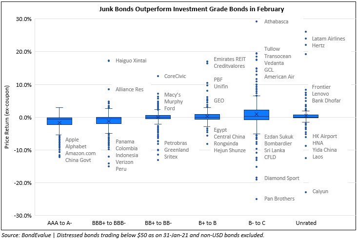 February 2021: 66% of Dollar Bonds Trade Lower; Investment Grade Underperforms High Yield