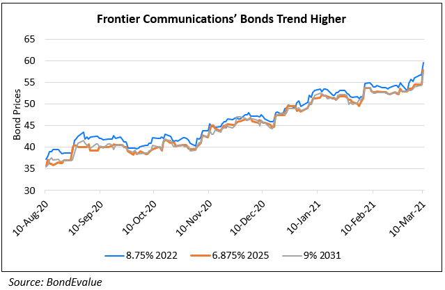 Frontier Comm's Bonds Inch Up 5-6% on Earnings