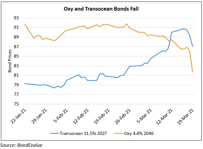 Oxy & Transocean Bonds Slump on Fall in Oil Prices