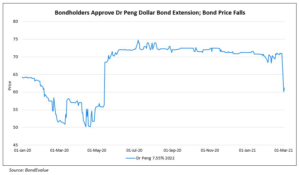 Dr. Peng Telecom's Dollar Bond Falls 15% on Maturity Extension