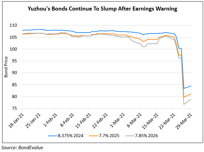 Yuzhou's Dollar Bonds Take Another Beating With Some Losing As Much As 20%