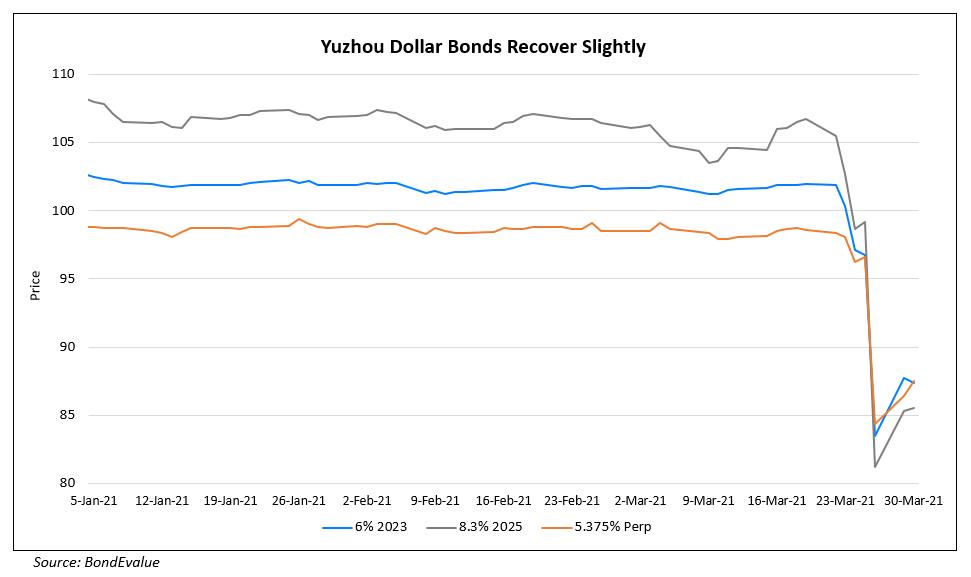 Yuzhou's Bonds Recover Slightly
