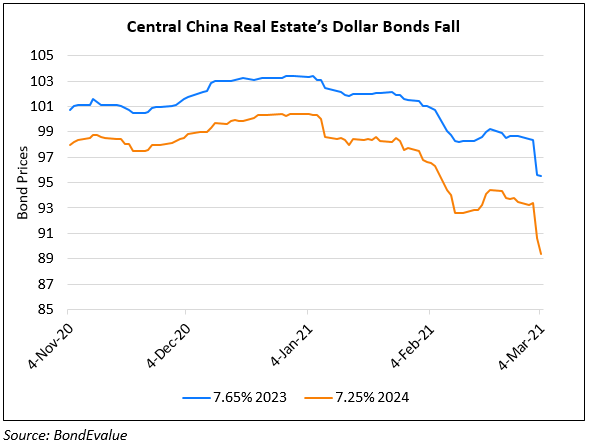 CBIRC Chairman Warns of Bubble in China Property Market; Central China's Bonds Fall 3-4 Points