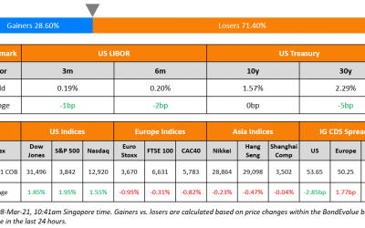 Astrea VI, IRFC Launch New Bonds; Macro; Rating Changes; New Issues; Talking Heads; Top Gainers & Losers