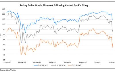 Turkish Dollar Bonds Take a Beating Post Sacking of Central Bank Chief