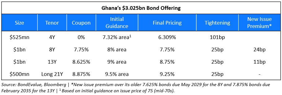 Ghana Raises Over $3bn via Four-Trancher