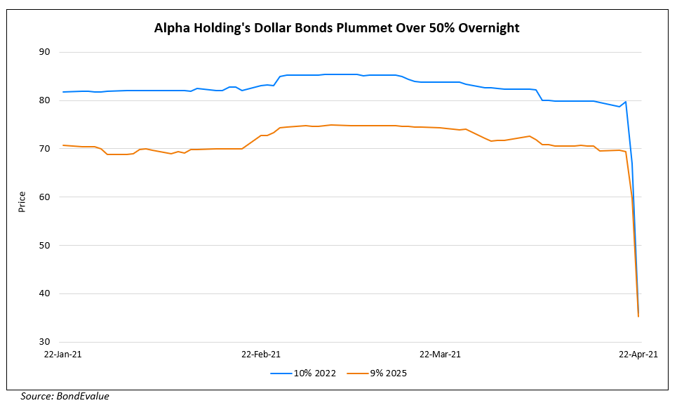Alpha Holdings Cut to Caa2 by Moody's; Dollar Bonds Plummet on Derivatives Error