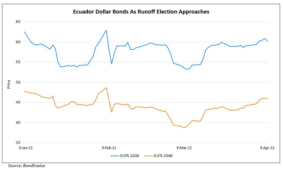 Ecuador's Bonds Jumpy Ahead of Presidential Runoff