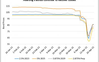 Huarong's Dollar Bonds Rally; Long Tenor Up ~30%, Short Tenor Up 10-15%