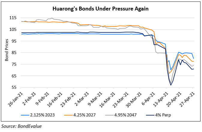 Huarong Downgraded Three Notches To BBB By Fitch
