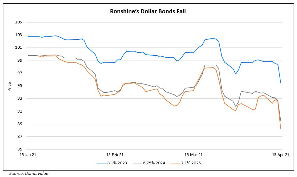 Ronshine's Dollar Bonds Slip on Change in Onshore Auditor