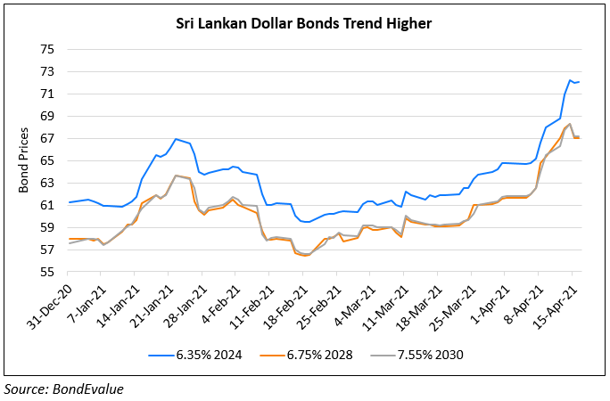 Sri Lanka's Dollar Bonds Trend Up 10-15% Over a Month