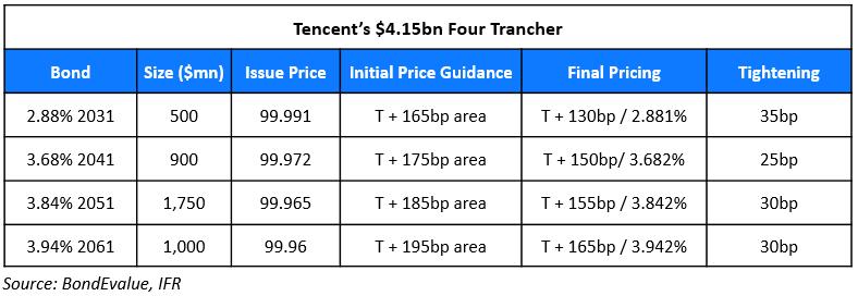Tencent Raises $4.15bn via Four Trancher