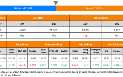 Tencent, Times, CCB Launch Bonds; Macro; Rating Changes; Talking Heads; Top Gainers & Losers