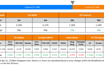 Macro; Rating Changes; New Bond Issues; Talking Heads; Top Gainers & Losers
