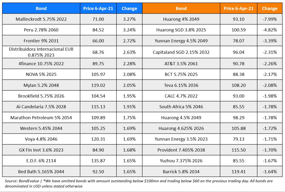 https://cdn2.hubspot.net/hub/2749033/hubfs/BondEvalue%20Gainer%20Losers%206%20Apr-png.png?upscale=true&width=1392&upscale=true&name=BondEvalue%20Gainer%20Losers%206%20Apr-png.png