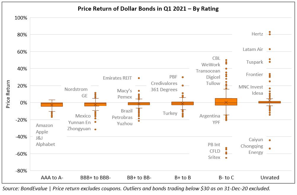 Price Return of Dollar Bonds in Q1 2021