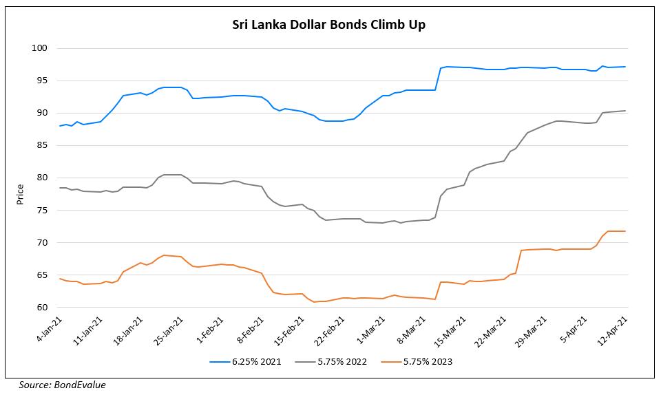 Sri Lanka's Bonds Trend Higher