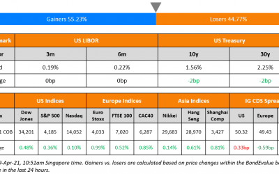 Olam, Putian Launch Bonds; Macro; Rating Changes; New Issues; Talking Heads; Top Gainers & Losers
