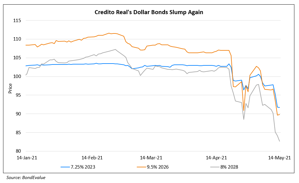 Credito Real's Bonds Drop on Loan Book Concerns, Audit and S&P's Downgrade To BB-